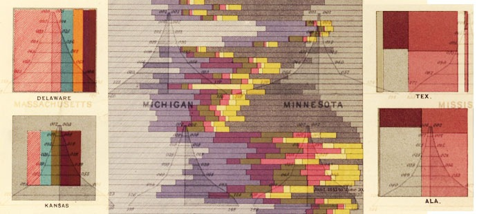 Stunning Business Intelligence Visualizations… from 1830