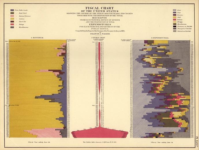 1830censusfiscalchart