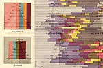 Stunning Business Intelligence Visualizations… from 1870