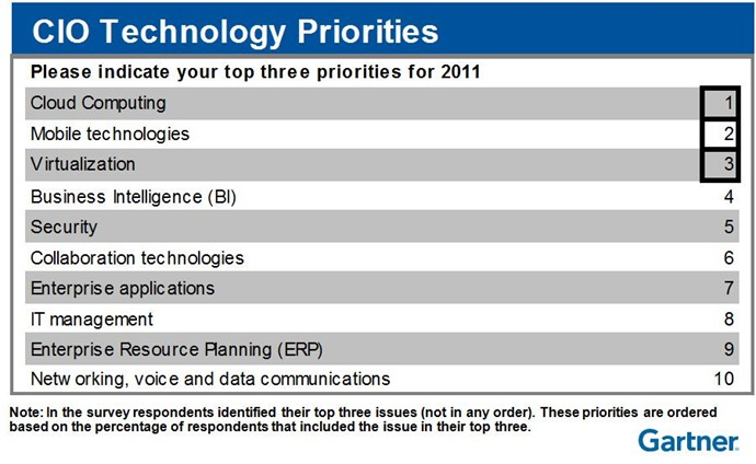 cio_technnology_priorities_nordics