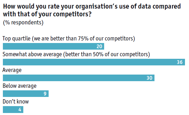 Economist Intelligence Unit data compared to competitors
