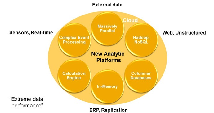 technology-behind-new-analytic-platforms