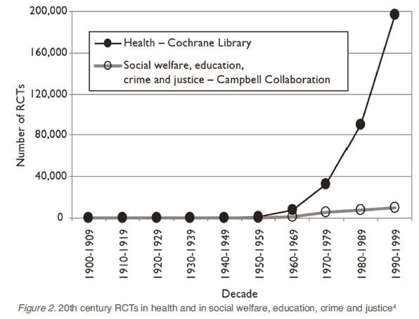 Chart-Number of RCTs By Decade