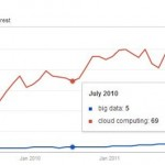 Big Data Poised To Take Over From Cloud Computing (in Searches)