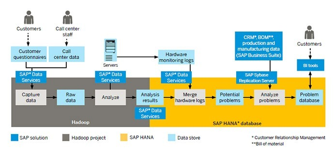 Why Enterprises Should Be More Interested In Hadoop Sap