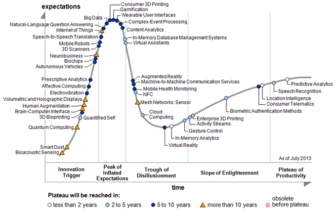 hype-cycle-pr-2013.png