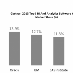 Gartner BI & Analytics Market Shares 2013