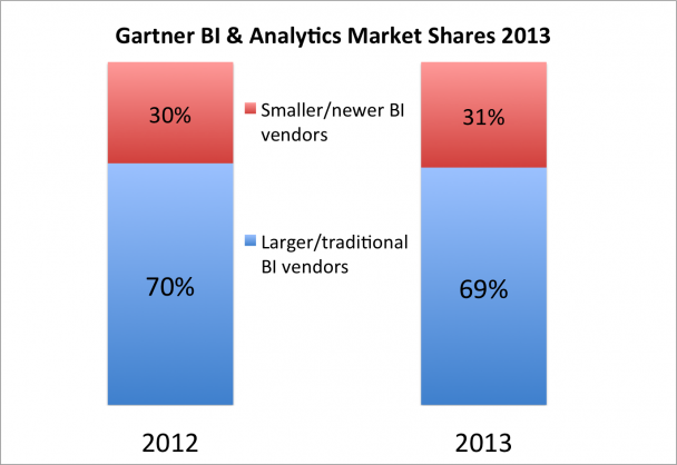 massive disruption to traditional BI vendors in 2013 gartner market shares