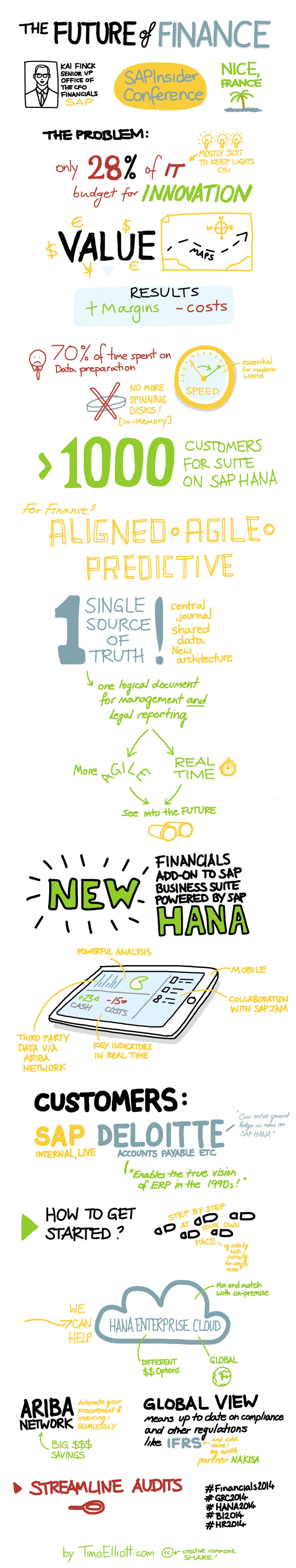 financials-2014-keynote-sketchnote-long