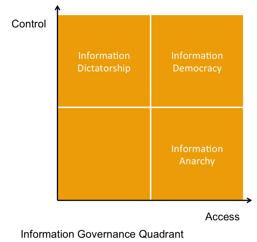 information governance quadrant
