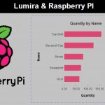 A slice of Raspberry Pi with SAP Lumira