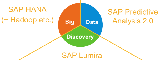 SAP Big Data Discovery