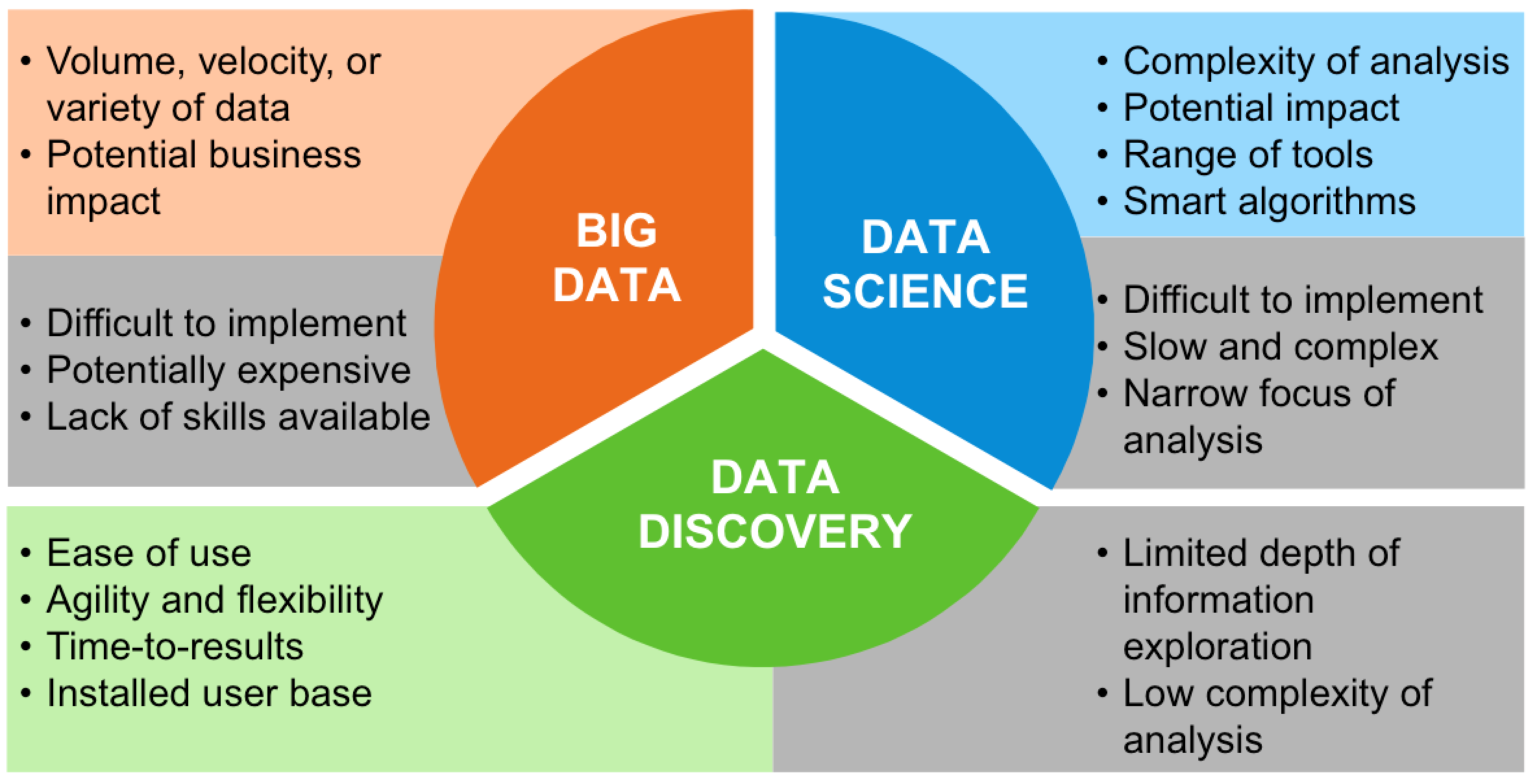 an analysis of big dig By understanding these four types of big data analytics complex competitive analysis harnessing big data analytics can deliver big value to business.