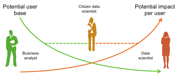 citizen data scientists