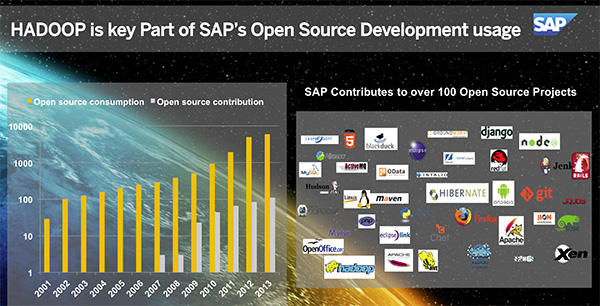 sap and open source