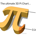 The Ultimate 3D Pi Chart